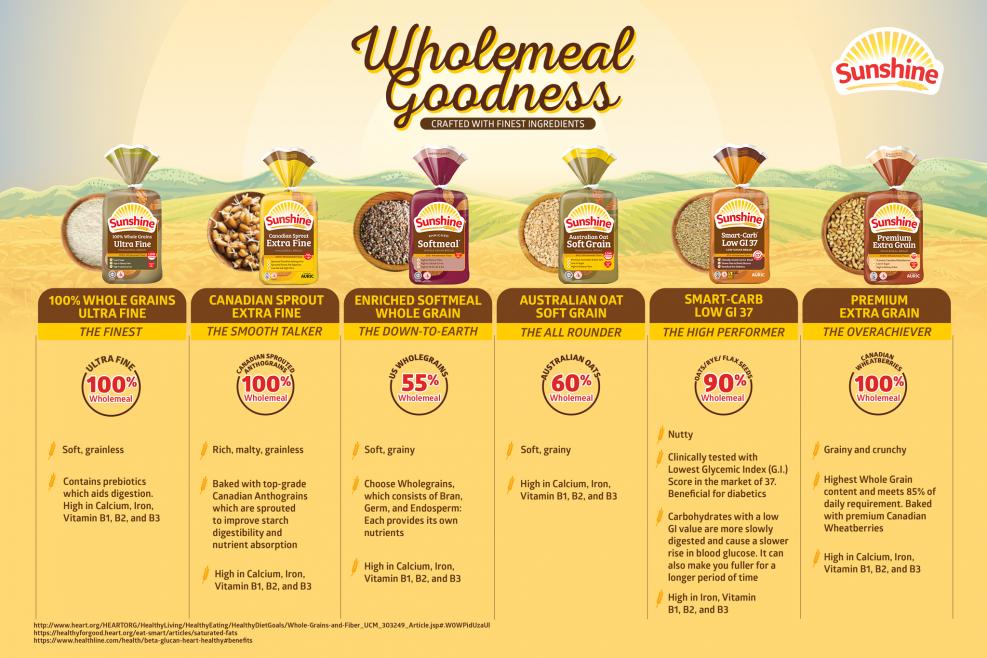 Sunshine Bakeries Wholemeal Bread Infographics